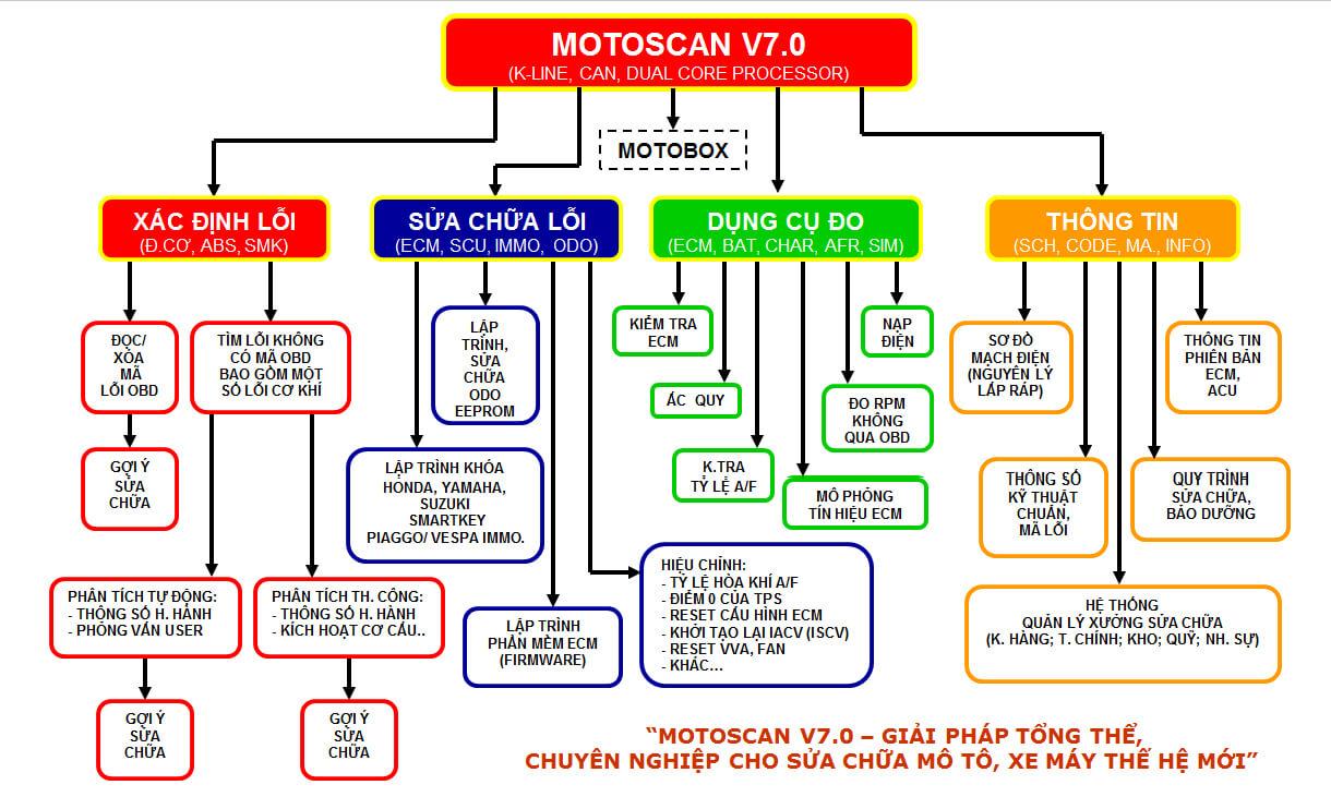 MOTOSCAN7_FUNCTION