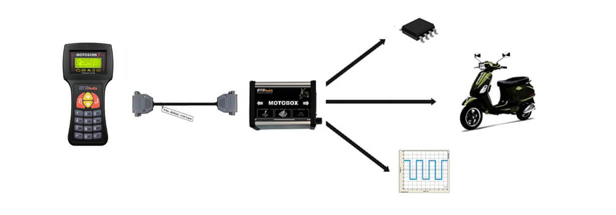 MTS7 CONNECT MOTOBOX